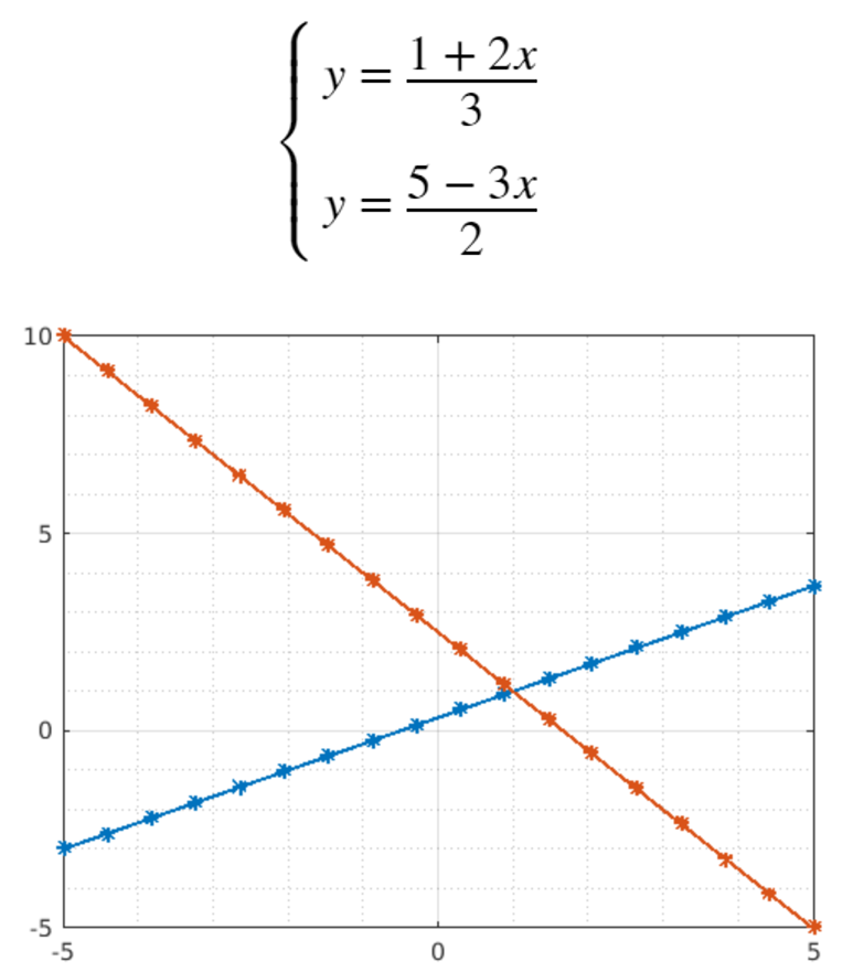 Equation and Systems Image