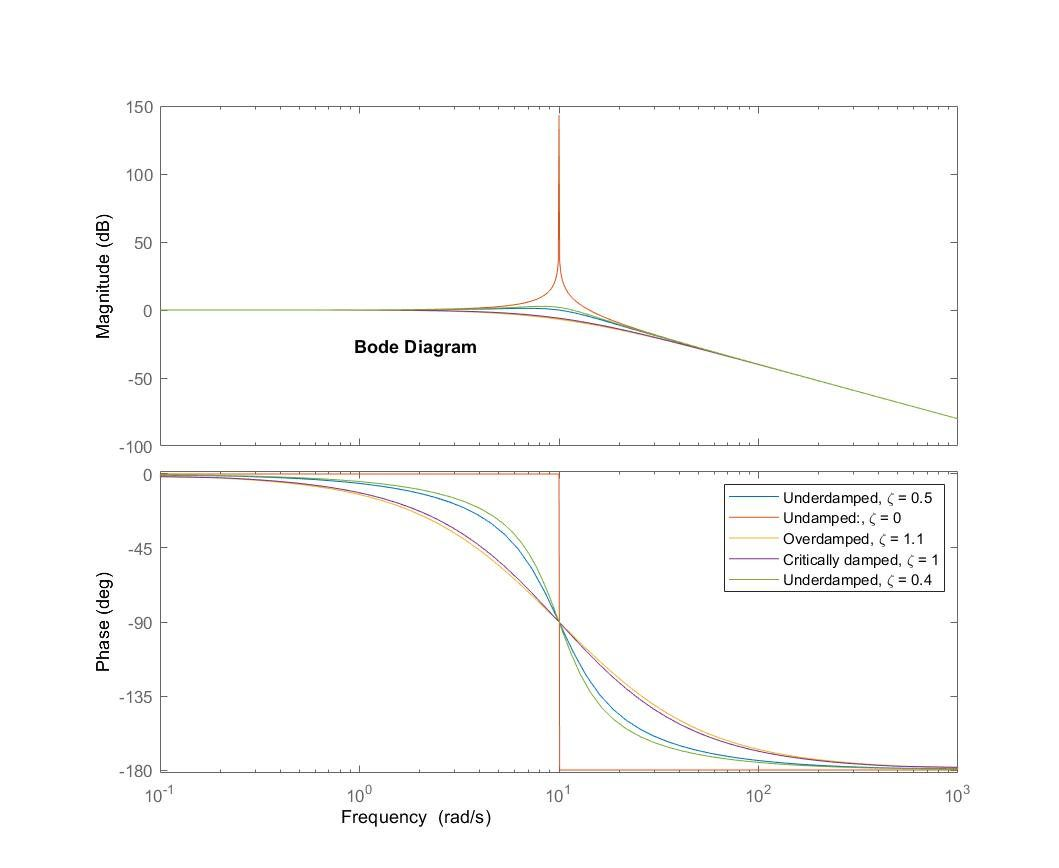 Teaching Controls with Matlab and Simulink Image
