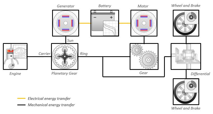 IPS HEV Diagram