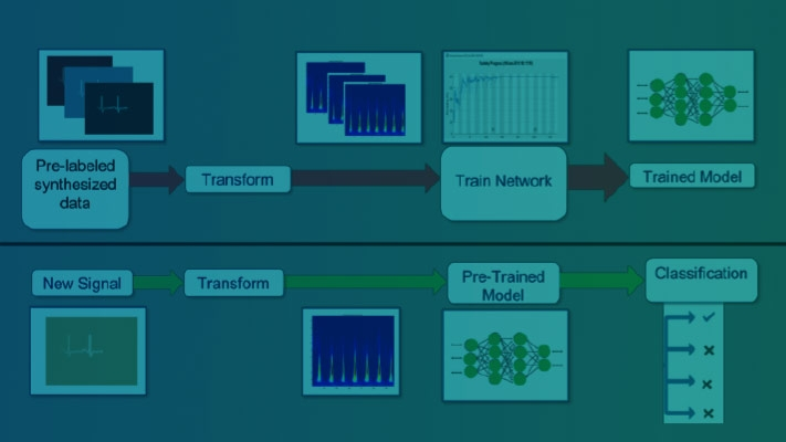 Deep Learning Using Synthesized Data for Communications and Radar