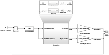Figure 4. Tribot model for simulation and control design.