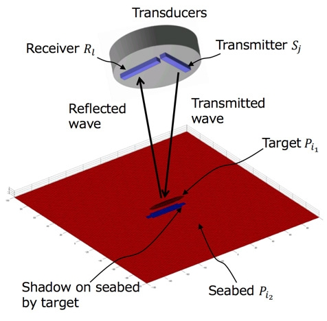 Figure 2. Diagram showing transmitted waves and waves reflected from the target and seabed.