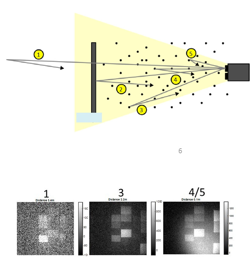 Figure 3. Diagram showing a range-gated imaging camera, and images captured at various distances from the camera.