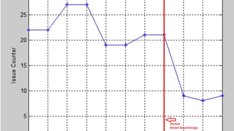 Automobile Solutions Matlab Et Simulink Matlab Simulink