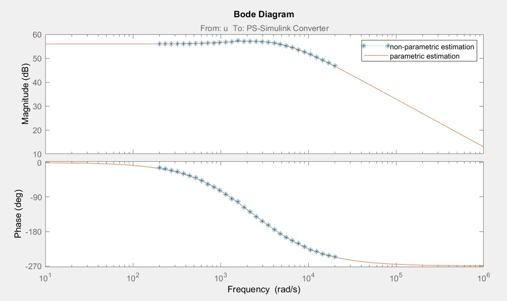 Figure 7. Bode plot of non-parametric and parametric estimations.