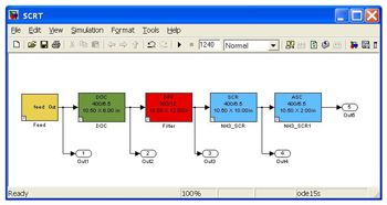 Figure 5. Simulink model of the aftertreatment system shown in Figure 2.