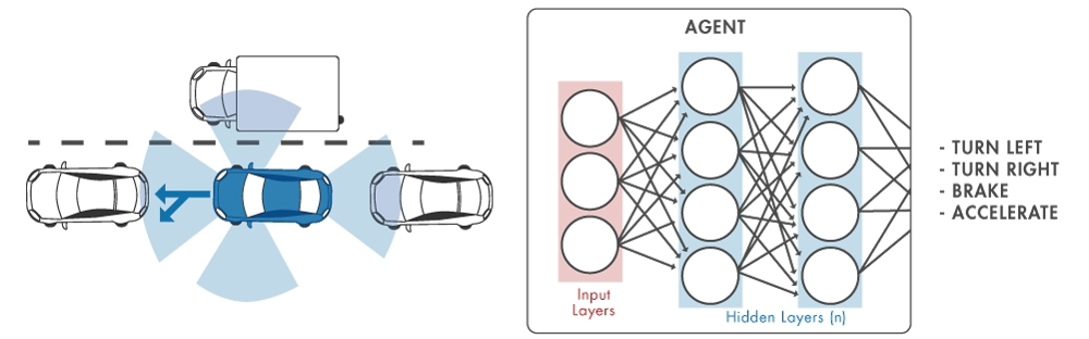 Figure 2. Neural network for autonomous driving.
