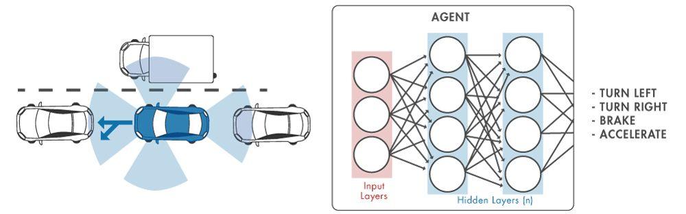 Figure 2. Neural network for autonomous driving.