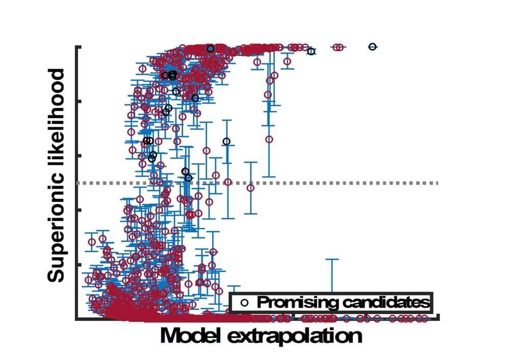 Figure 1. Candidates identified by the machine learning model.