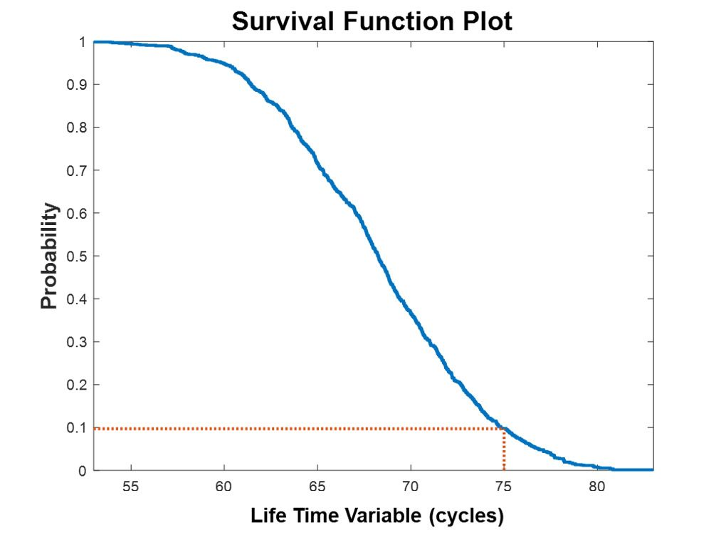 Figure 1. Survival function plot.