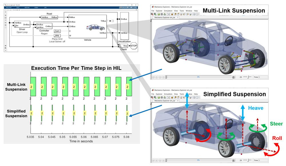 Figure 13. Execution time in an HIL test for two configurations of a vehicle model.