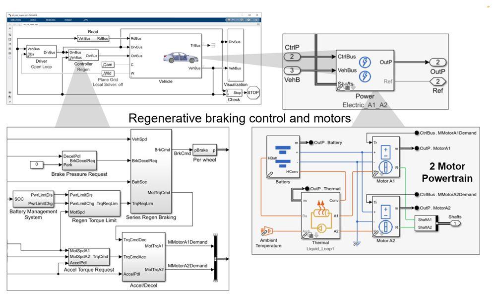 Figure 3. Regenerative braking algorithm integrated with electrical powertrain.