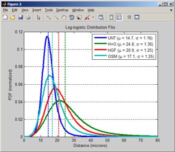 Figure 6. Statistical fitting results for the four nearest-neighbor data sets.