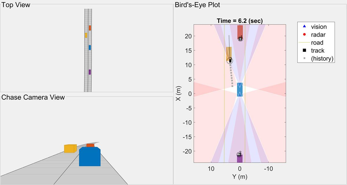 Figure 5. Top view, chase camera view, and birds-eye plot of a synthesized test scenario.