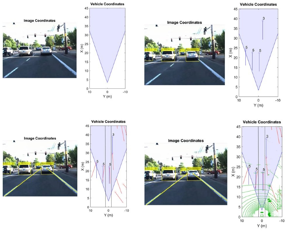 Figure 2. Plotting the sensor coverage area, transforming vehicle coordinates to image coordinates, plotting lanes and radar detections, and plotting the LiDAR point cloud.