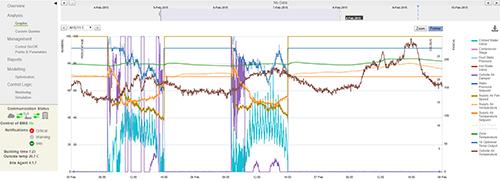 A plot from BuildingIQ's predictive energy optimization (PEO) platform