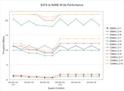 Plots of system performance under various conditions