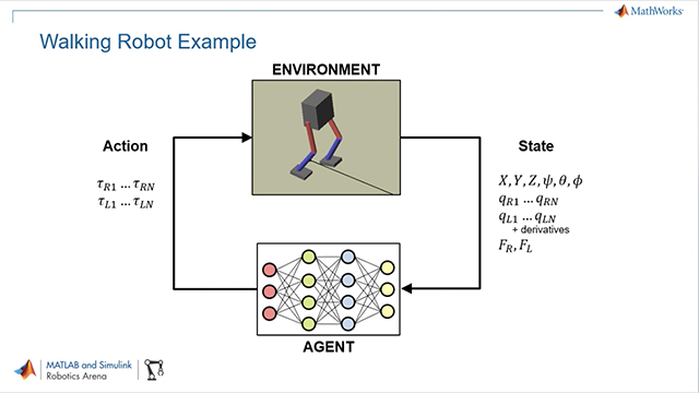 Use MATLAB, Simulink, and Reinforcement Learning Toolbox to train control policies for humanoid robots using deep reinforcement learning.