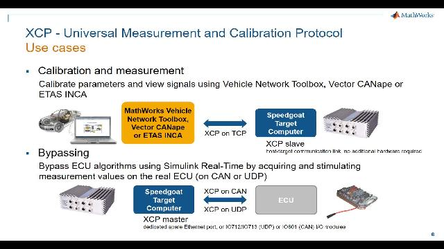 In this webinar, using a Model-based Design approach, you will see how to perform ECU Calibration and Bypassing with Simulink Real-Time and Speedgoat target computer and I/O hardware.