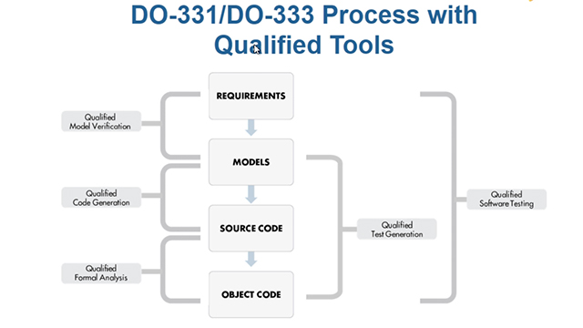 Using Qualified Tools in a DO-178C Development Process