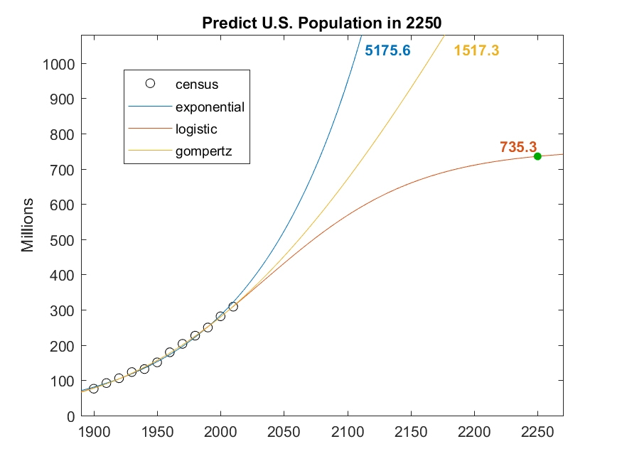 Exponential models extrapolating over 200 years.