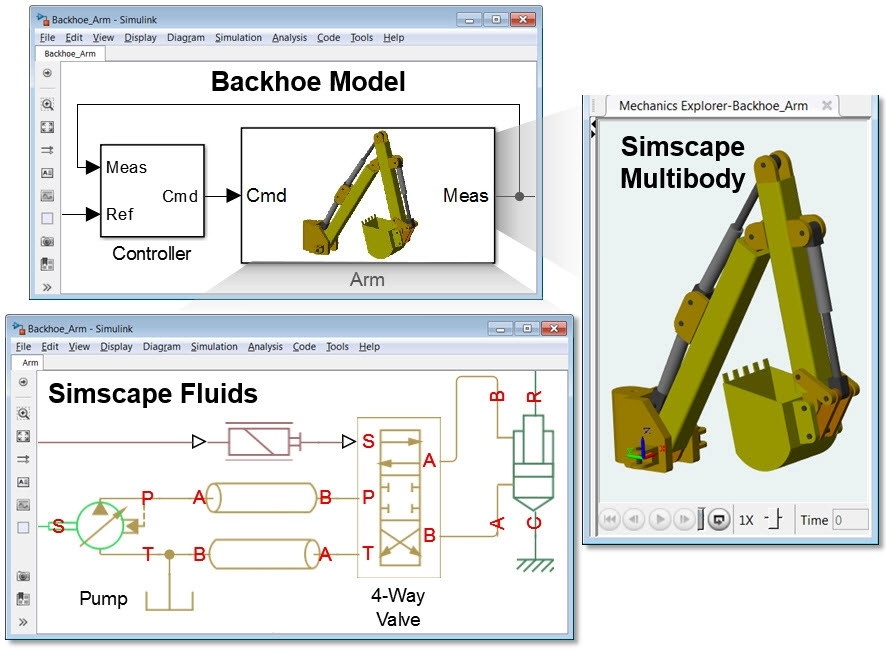 Backhoe with hydraulic actuation model (bottom) in Simscape Fluids. The hydraulic actuation system is connected directly to a control algorithm in Simulink and a 3D mechanical model in Simscape Multibody.