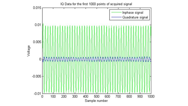 Plot of acquired IQ (inphase/quadrature) signals.