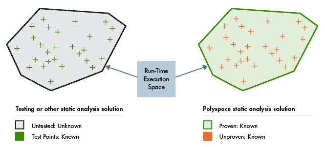 Run-time error detection with Polyspace static analysis