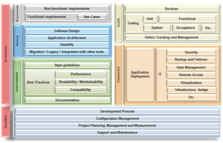 business application deployment workflow