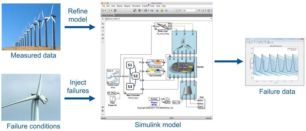 Utiliser des données de défaillance synthétiques issues du modèle avec les données mesurées pour créer un prédicteur précis des défaillances futures.
