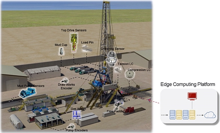 Prototype d'un déploiement IoT industriel sur une plateforme pétrolière élaboré avec Simulink Real-Time. Image : National Oilwell Varco.
