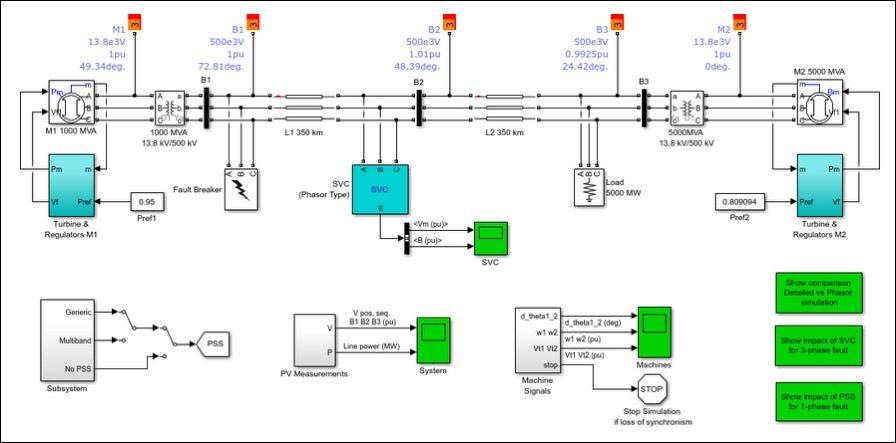 Modèle de jumeau numérique Simulink d'un réseau électrique