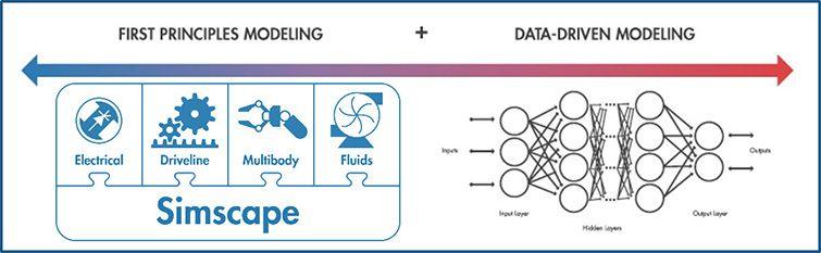 Méthodes de modélisation des jumeaux numériques basées sur les premiers principes et guidées par les données.