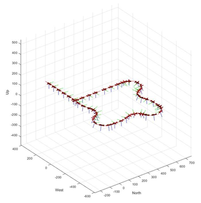 Figure1: Simulation drone basse fidélité avec le bloc MATLAB UAV Guidance Model.