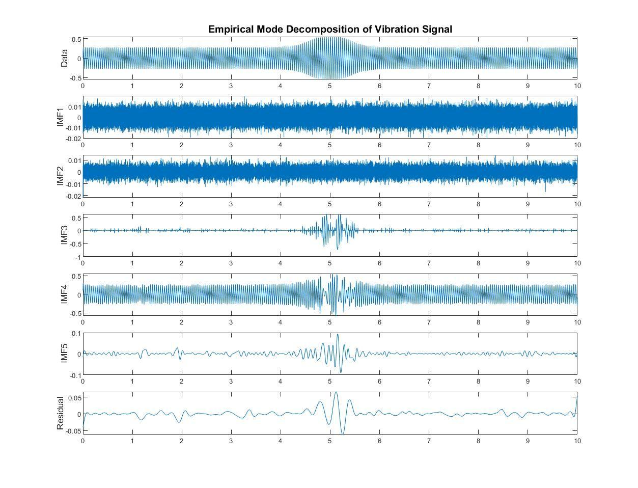 Signal de vibration analysé dans MATLAB avec la décomposition en modes empiriques