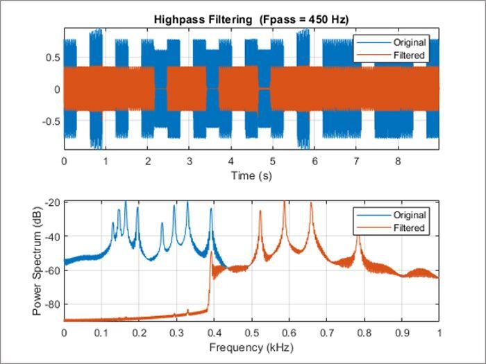 Filtrage passe-haut d'un signal musical.