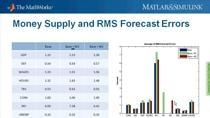Dans ce webinar, des spécialistes de l'économie et de la finance apprendront à utiliser MATLAB pour développer et utiliser des modèles macroéconomiques grâce à des données économiques en temps réel. Ce webinar vous apprend à modéliser, identifier, calibrer et prévoir plusieurs modèles de séries temporelles