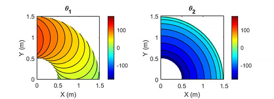 Analytic inverse kinematic solutions of the joint angles θ1 and θ2 at the desired end-effector pose.