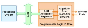IP Core Generation with MATLAB and Simulink