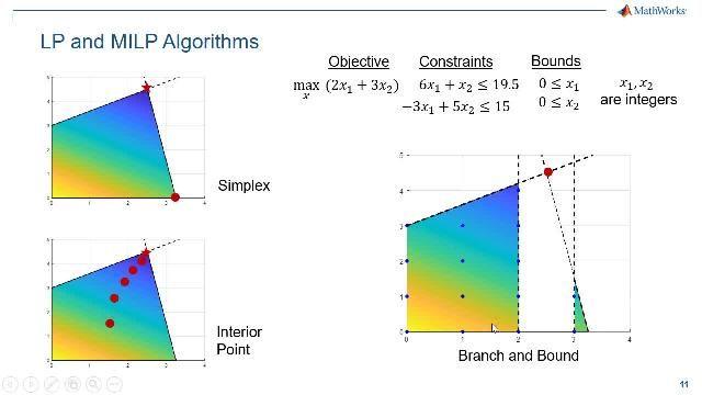 Découvrez comment utiliser l'approche par résolution de problèmes pour spécifier et résoudre des problèmes de programmation linéaire (LP) et linéaire en nombres entiers mixtes (MILP). Cette méthode simplifie grandement la définition et la résolution de vos problèmes de LP et MILP.