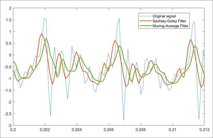 Lissage des signaux avec le filtre de Savitzky-Golay et le filtre à moyenne glissante.