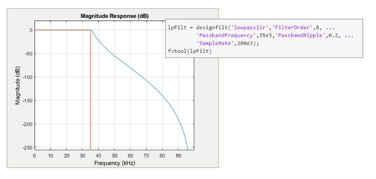 Spécifications de design et réponse d'un filtre RII Chebyshev de typeI dans MATLAB.