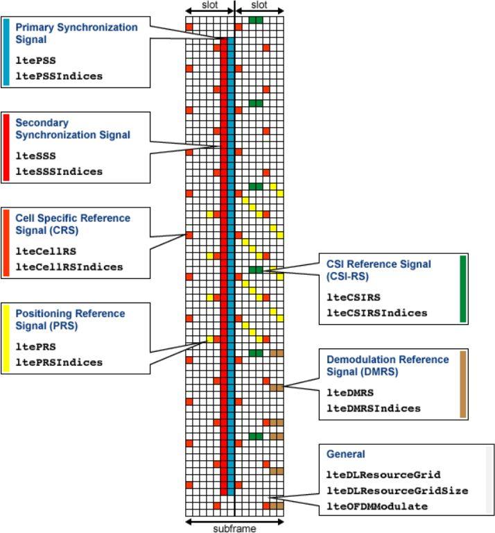 Structure d'une trame de la grille de ressource LTE