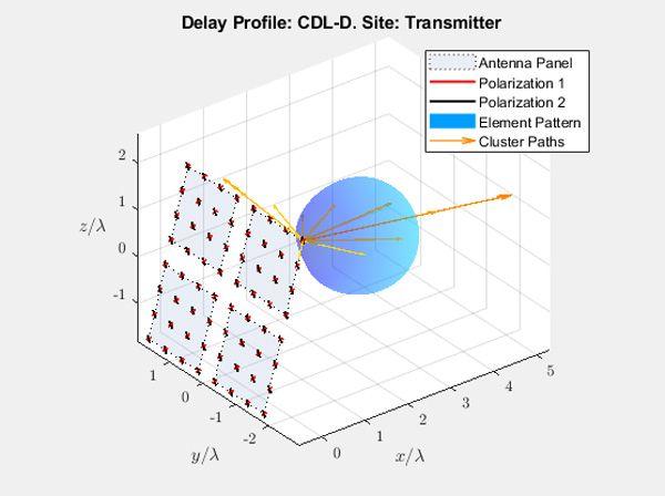 Profil de retard: CDL-D. Site: émetteur