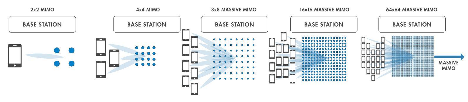Types de systèmes MIMO.