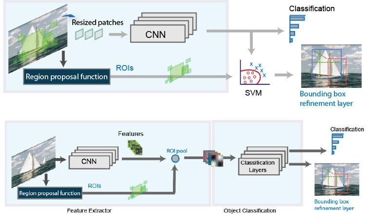 High-level architecture of R-CNN (top) and Fast R-CNN (bottom) object detection.