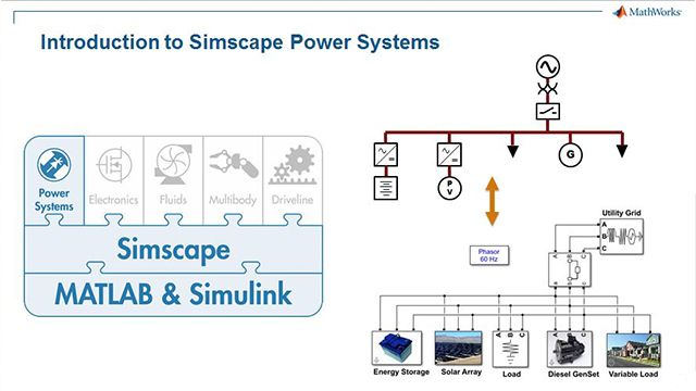 Microgrid System Development and Analysis
