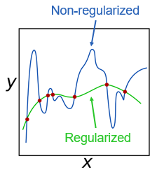 What Regularization does to a function y=f(x)