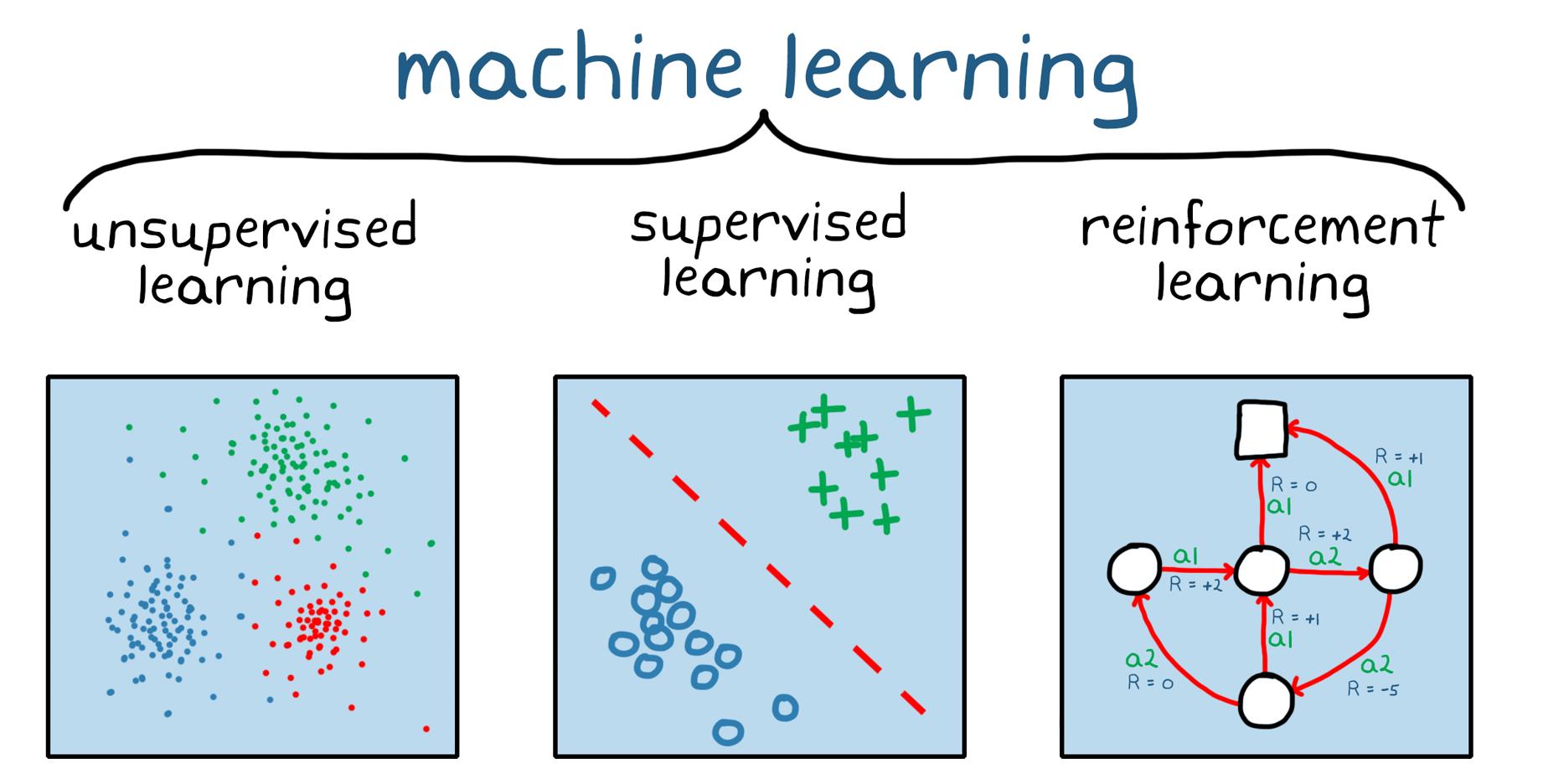 Figure1. Les trois grandes catégories de Machine Learning: apprentissage non supervisé, apprentissage supervisé et Reinforcement Learning