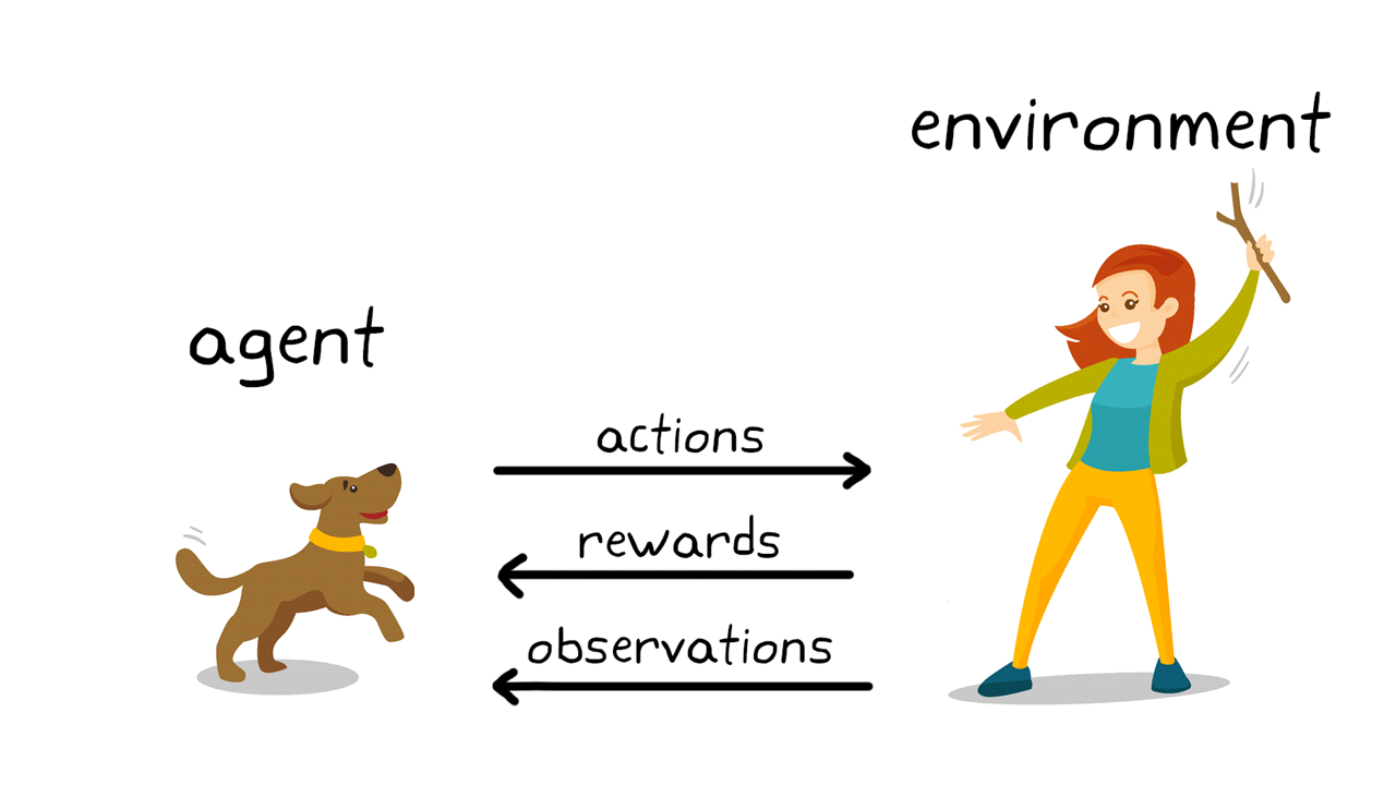 Figure2. Exemple de Reinforcement Learning: le dressage d'un chien